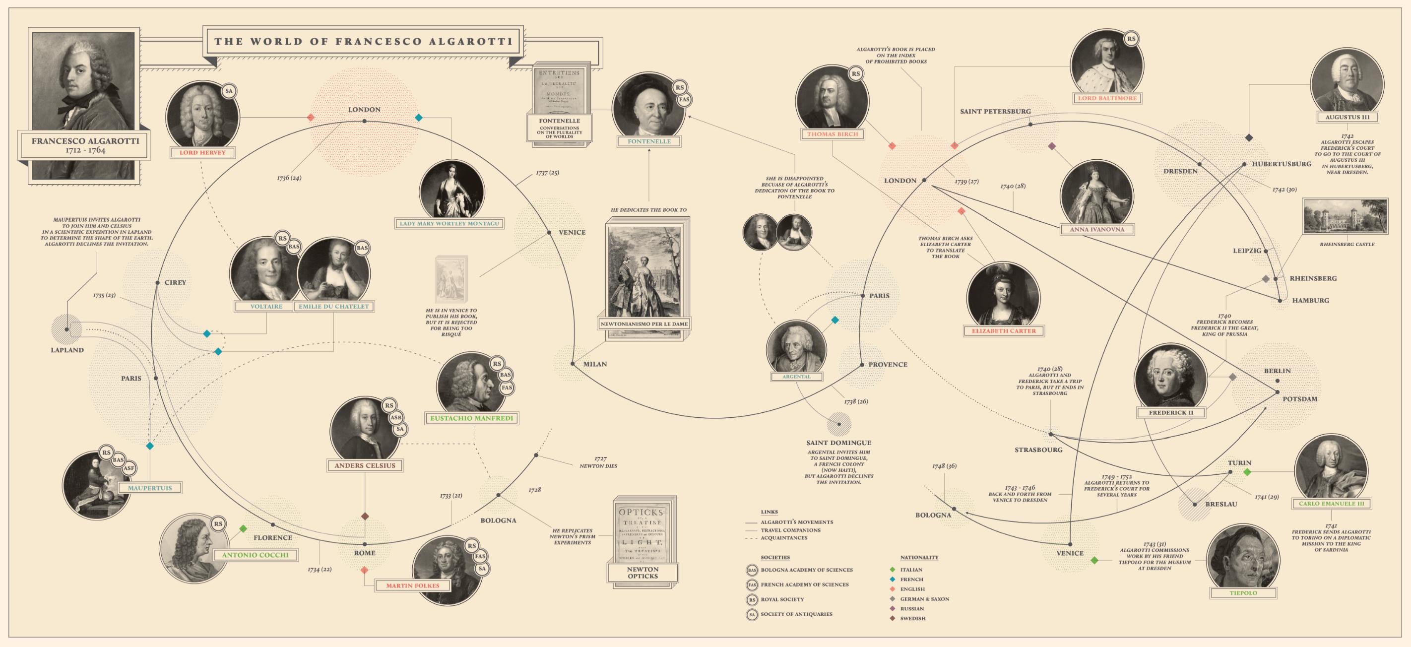 Visualization of Algarotti's World